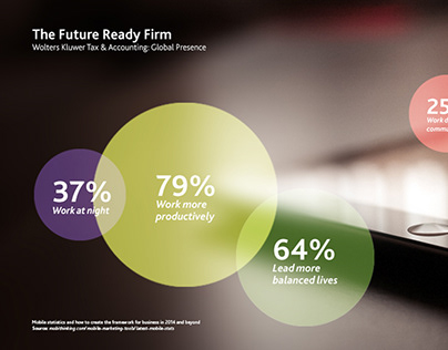 Future Ready Firm Infographics