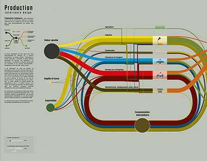 Mechanisms of the economic belgian production