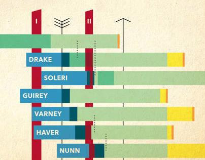 Postwar Architecture Infographic