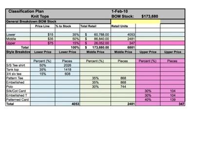 GAP Wall Planogram on Behance