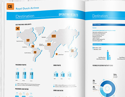 KLM Fiscal Annual Report