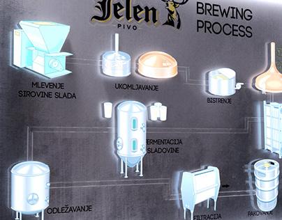 JELEN Brewing Process