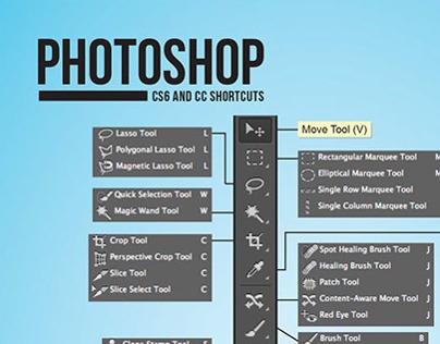InDesign, Photoshop & Illustrator shortcut sheet set