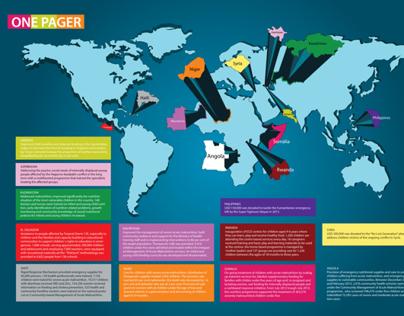 Tabela da COPA 2014 e One Pager