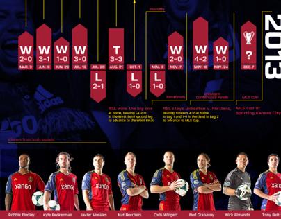 MLS Cup Season Comparison