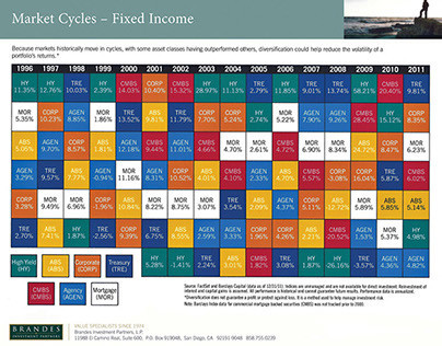 Handout | Market Cycles