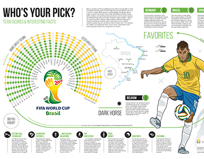 INFOGRAPHIC: Brazil World Cup 2014 - Who's Your Pick?