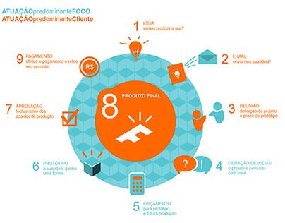 Foco Design   site and infographic