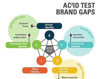 Brand Audit & AC2ID Test