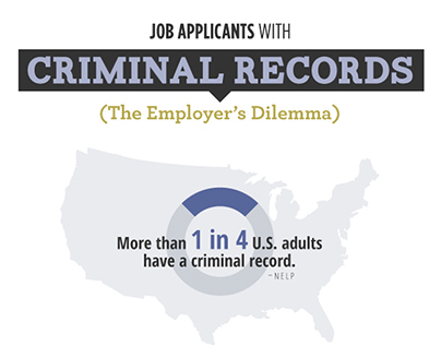 The Employer's Dilemma Infographic