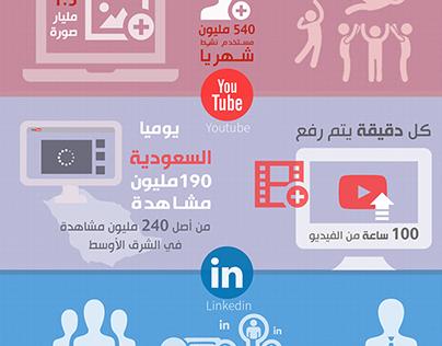 Infographic/social networks in Saudi Arabia