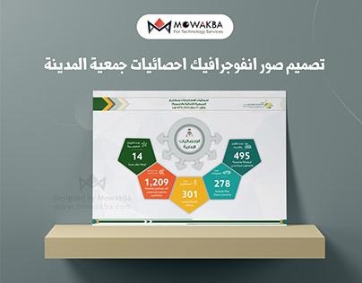 احصائيات اهم انجازات ومشاريع الجمعية