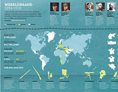 World War one infographics