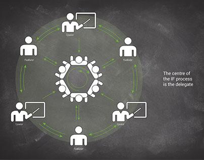 Presentation slides for Intelligent Facilitation