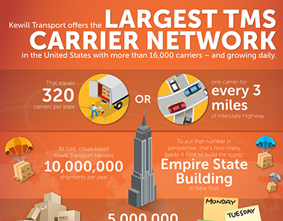 Infographic - Kewill TMS Carrier Network