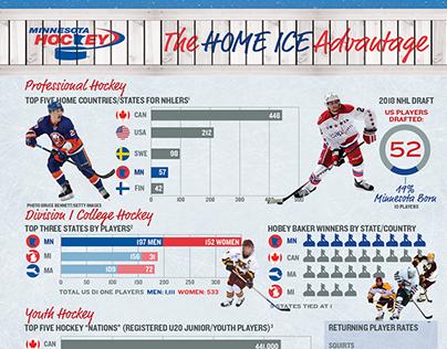 2019 Minnesota Hockey Home Ice Advantage