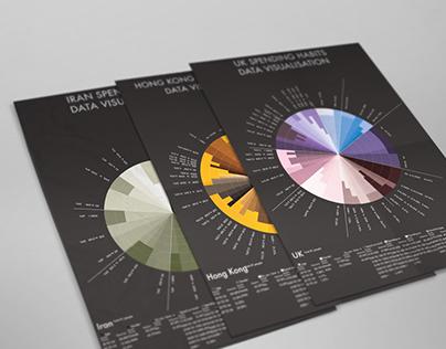Data Visualisation/Consumer Spending App