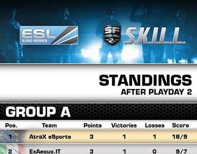 ESL Euro Series SKILL SP2 Standings Infographic