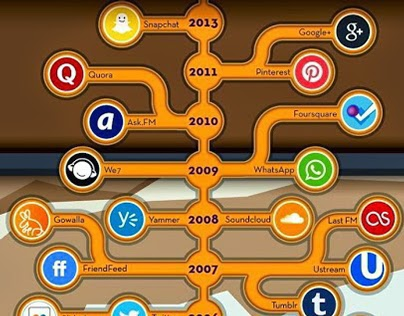 Evolution of Most Famous Brands!