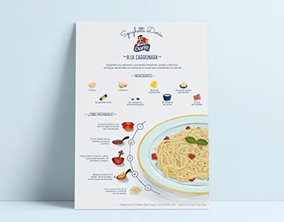 Infografía Pastas Doria