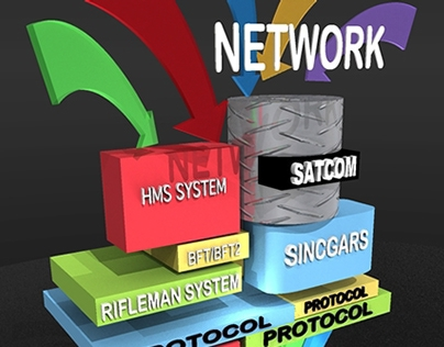 Networking Samples and 3d work