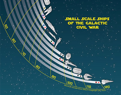 Small Scale Ships of the Galactic Civil War