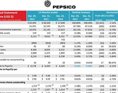 PepsiCo vs. Coca-Cola Financial Analysis