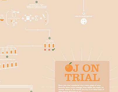 OJ on Trial Infographic