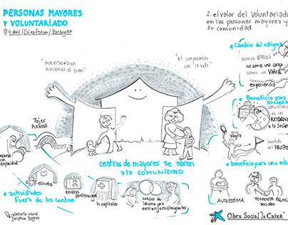 Graphic recording_Obra social la Caixa