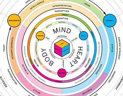 Mental Models for Human Experience