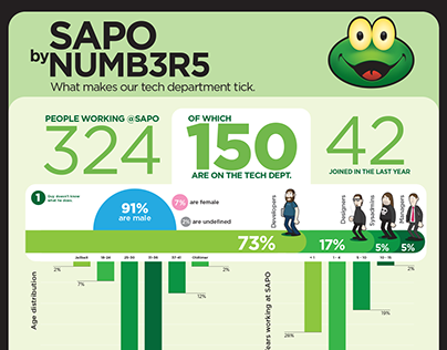 SAPO by Numbers poster