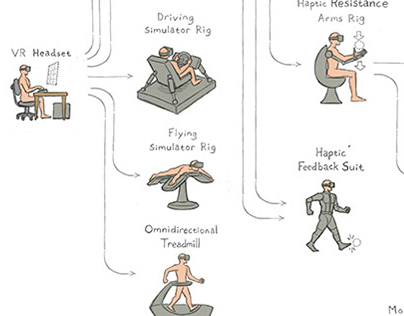 The Evolutionary Tree of VR and AR