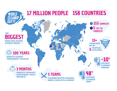 World Cleanup Day: Results Infographic