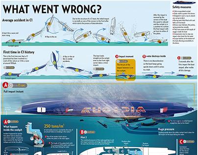 C1 accident infographic