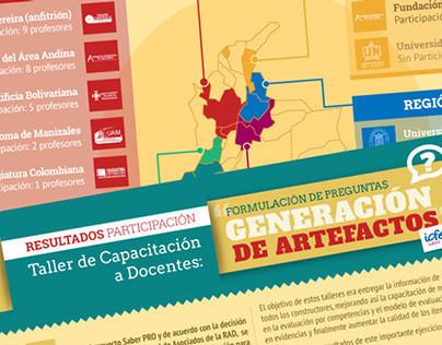 Infografia Resultados de Participación Talleres ICFES