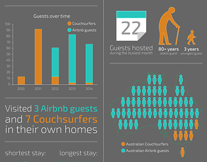 300 guests infographic
