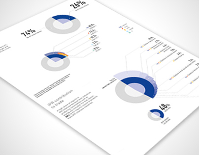 Infographics about IPR-industries study
