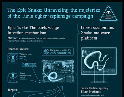 Infographic The Epic Snake