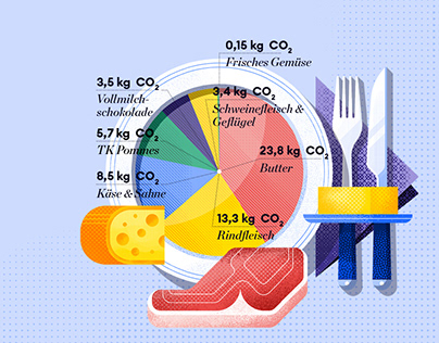 Enercity, CO2 infographics