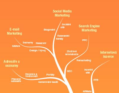 Effectix.com marketingové a obchodní letáky