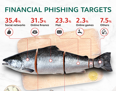 Infographic Financial Phishing Targets