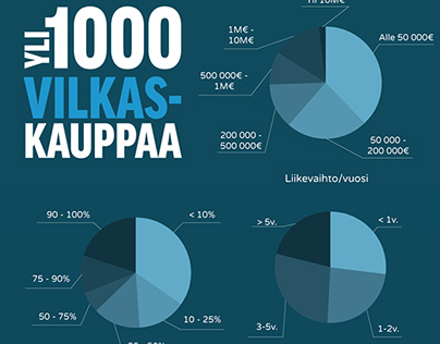 infographic design for Vilkas - www.vilkas.fi