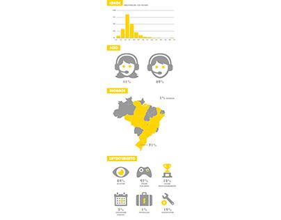 Infográfico - Jogos Digitais