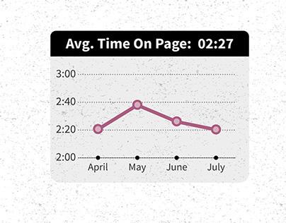 Peloton - Results of Google Analytics