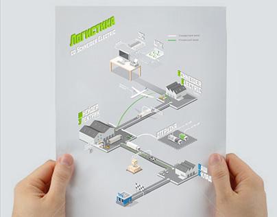 Логистика со Schneider Electric