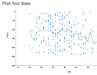 PGA Tour Data Exploratory Tool