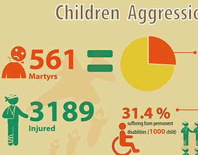 Children Aggression on Gaza Strip 2014