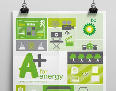 BP, A+ for Energy, 2013, 2014 – program