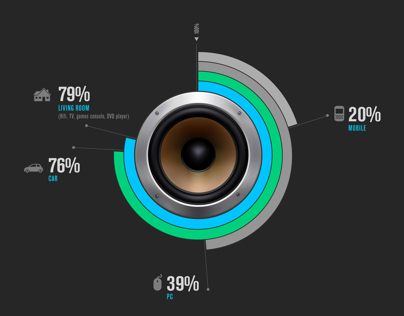 The Fragmented World of Digital Music - INFOGRAPHIC