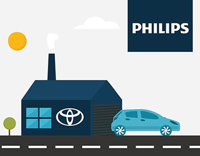 Philips | Lean Thinking